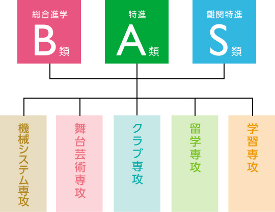 教育システム